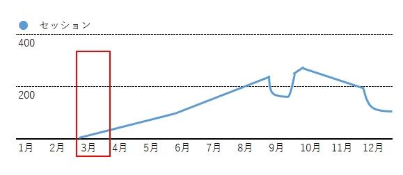 アクセスグラフ1