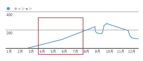 アクセスグラフ2