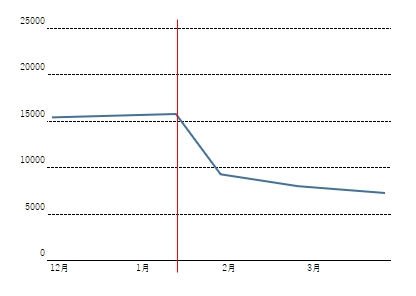 グラフa02