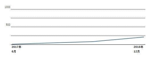 グラフb01