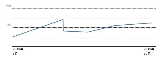 グラフb02