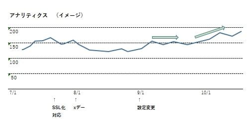 アクセスグラフ3