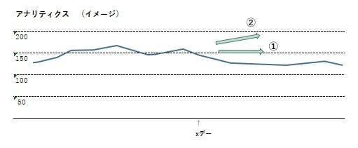 アクセスグラフ4